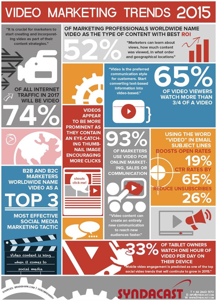 Vídeo Marketing Trends