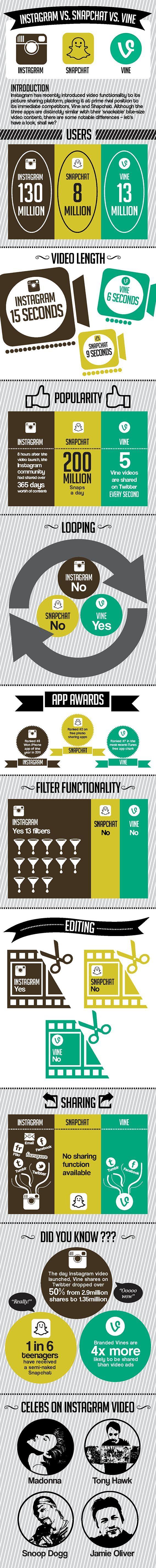 Infografía - Vine, Instagram y Snapchat